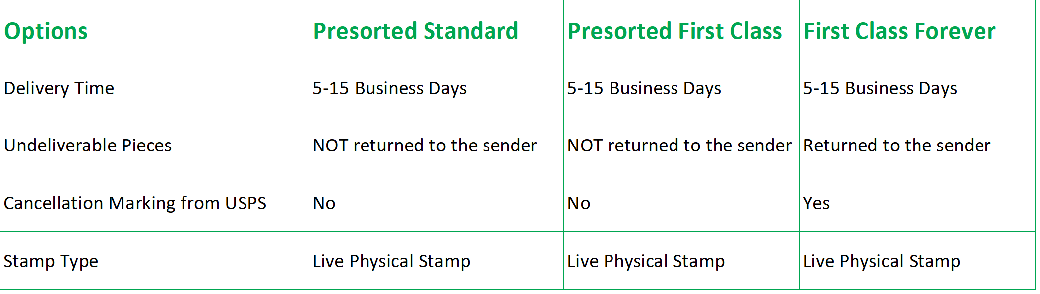 REsimpli Direct Mail Pricing