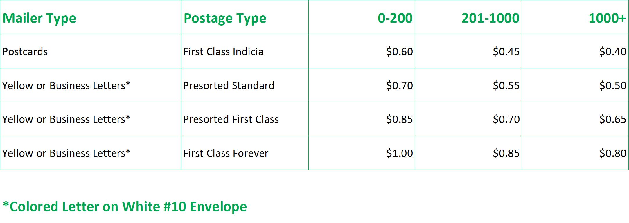 REsimpli Direct Mail Pricing